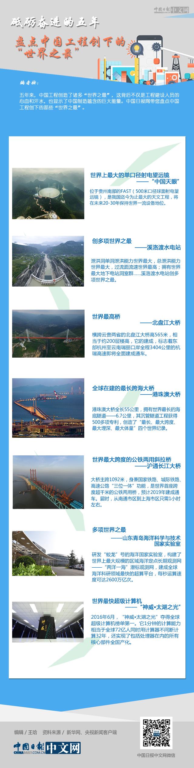 """砥砺奋进的五年:盘点中国工程创下的""""世界之最"""""""