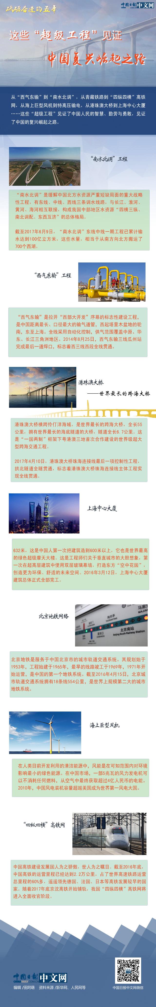 """【砥砺奋进的五年】这些""""超级工程""""见证中国复兴崛起之路"""