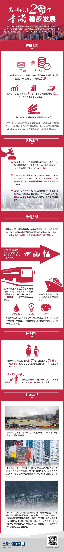 紫荆花开20年 香港稳步发展