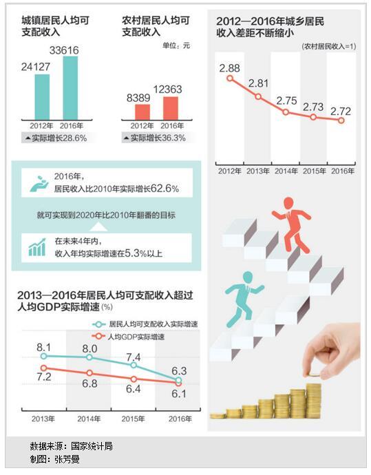 2016年和2010年相比 居民收入实际增6成