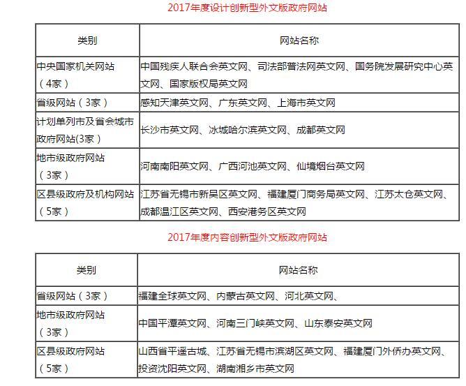 2017年中国优秀政务平台推荐及综合影响力评估结果通报