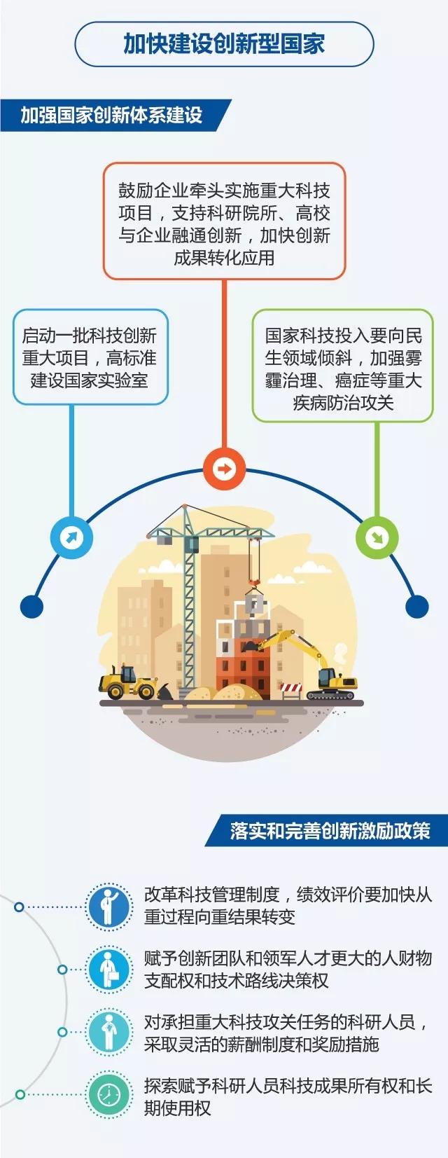 2018中国政府工作报告一图全看懂