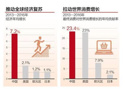 中国经济的世界影响力有多大?