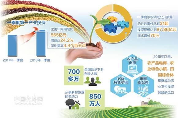 第一产业固定资产投资继续快速增长 农业农村投资越来越吃香
