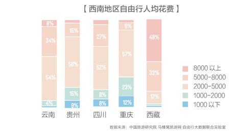 西南旅游报告发布:北上广深为最大客源地 自驾成最潮玩法