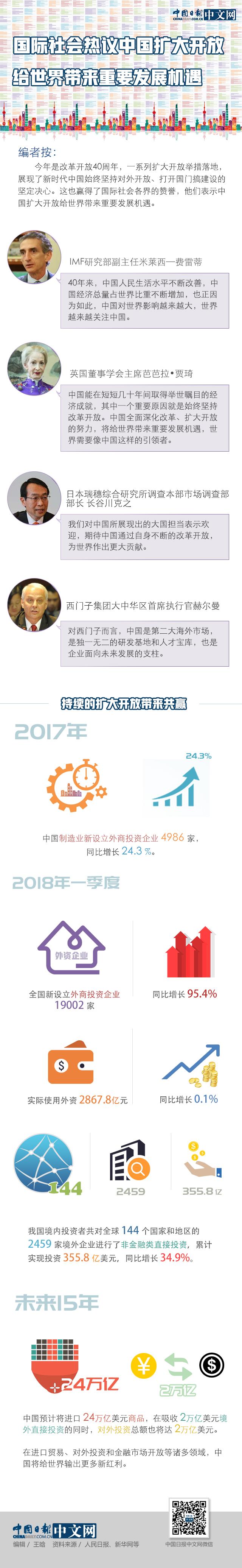 国际社会pdp是什么意思热议中国扩大开放:给世界带来重要发展机遇
