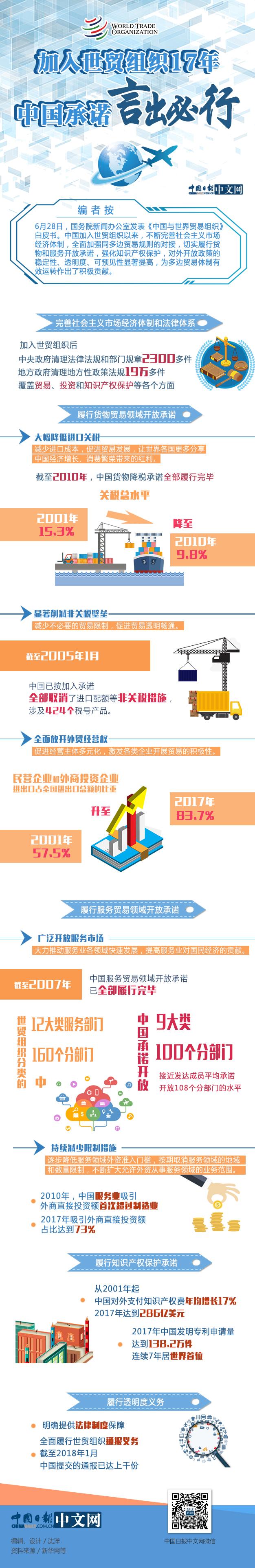 图解 | 加入世贸17年:中国承诺 言出必行