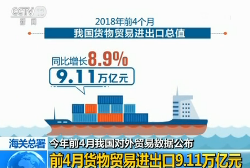 海关总署:今年前4月我国货物贸易进出口9.11万亿元同比增长8.9...